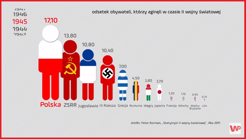 Polska jest największym przegranym II wojny światowej spośród ...